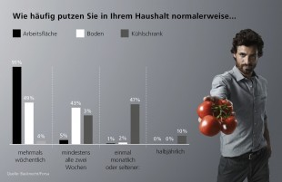 Eine aktuelle Forsa-Studie zeigt: Jeder fünfte Befragte reinigt seinen Kühlschrank nur alle drei Monate oder noch seltener. Foto: djd/Bauknecht